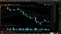 90tz.com股票入门 股市看盘 炒股的智慧 股市行情K线走势图讲解