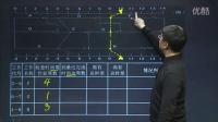 视频: QQ529459831监理工程师精讲班【监理注册】微信buyedu123