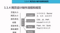 1.1.4.1 网页设计制作的流程和规范 《网页设计员(三级)》