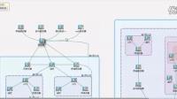 HTML5 拓扑图 多层嵌套分组