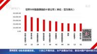 世界500强企业排行榜发布:中国上榜企业达106家  稳居世界第二 新闻夜线 150723