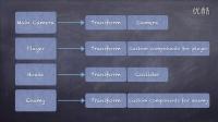 与Unity3D一起玩游戏开发!!:第四集-几个Unity3d的核心理论