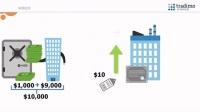 wk沃客拆分盘MFC静态收入、沃客拆分盘收入讲解金融投资理财知识