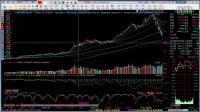 学习炒股的软件左侧交易和右侧交易股票k线技术分析高级课程