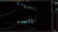 股票 MACD的5种卖点基本面分析和技术面分析  股票
