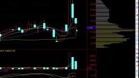 A股后市趋势分析, 股票筹码理论结合分析直击涨