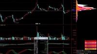 金错刀钱规则热门技术:筹码分布图看法以及应用 股票知识筹码理论