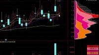 视频:股票K线形态分析 K线走势图