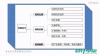 会计报表编制教程_物业会计软件做账课程_会计从业资格证报名