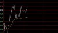 【股票解套秘籍】中长线的选股技巧