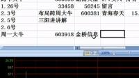 【股票分析】K线中的阳线包阴线,选股公式