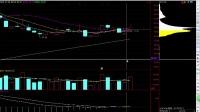 股票成交量股票MACD指标 股票行情分析