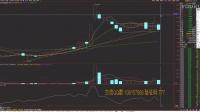 股票技术分析 股票行情分析 炒股技术 炒股教程