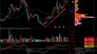 华灿光电 300323股票  股票K线技术分析