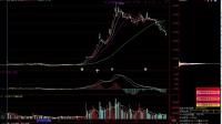 股票中的旗形是什么意思? 股票涨停是不是不能买入? 股票下影线什么意思?