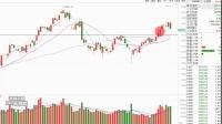 股票入门-趋势线基础股票教学视频