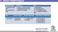 优加考研南京师范大学教育学考情分析