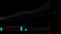 股市炒股为什么会亏呢!教你如何把握个股走向