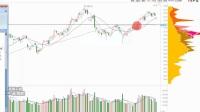股票K线技术分析 股票筹码分析 炒股心得