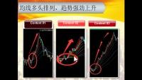 奇妙搜索神器第2课:奇妙软件教程移动平均多头排列信号(1)