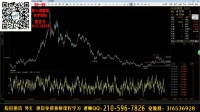 国际黄金价格走势【波浪理论ABC浪形分析】恒生指数大盘行情分析