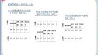 2018年北京服装学院设计学服装设计考研辅导班能做什么