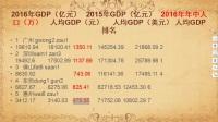 粤语老师007-广东1、2、3线城市综合实力排名