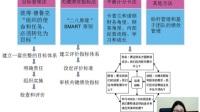 漳州电大远程继续教育《专业技术人员绩效管理与业务能力提升》第02讲