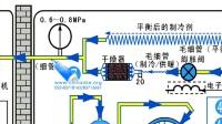 变频空调器的工作原理