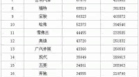 2017年6月汽车品牌国内销量排行榜,大众卫冕,本田超越丰田,韩系继续下滑!