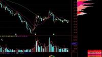 股票反抽行情后应注意的三个方面洛阳玻璃600876 成功再一次涨停