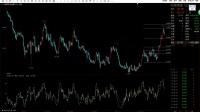 股票 期货市场黄金分割线正确画法【RSI KDJ指标结合在电子盘的应用】
